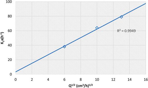 Linear plot of the volumetric mass-transfer coefficient.