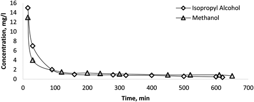 Concentration curves of desorbed BTEX in isopropyl alcohol and methanol (T = 25°C) during the first cycle in fixed bed columns of desorption from spent polystyrenic resin at Q = 18.5 cm/min.