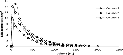 Concentration curves of desorbed BTEX as a function of the volume of isopropyl alcohol consumed in the continuous flow solvent regeneration of spent polystyrenic resin in fixed bed columns in first cycle. Regeneration conditions: Q = 18.5 cm/min, D = 2.5, 4 and 5 cm.