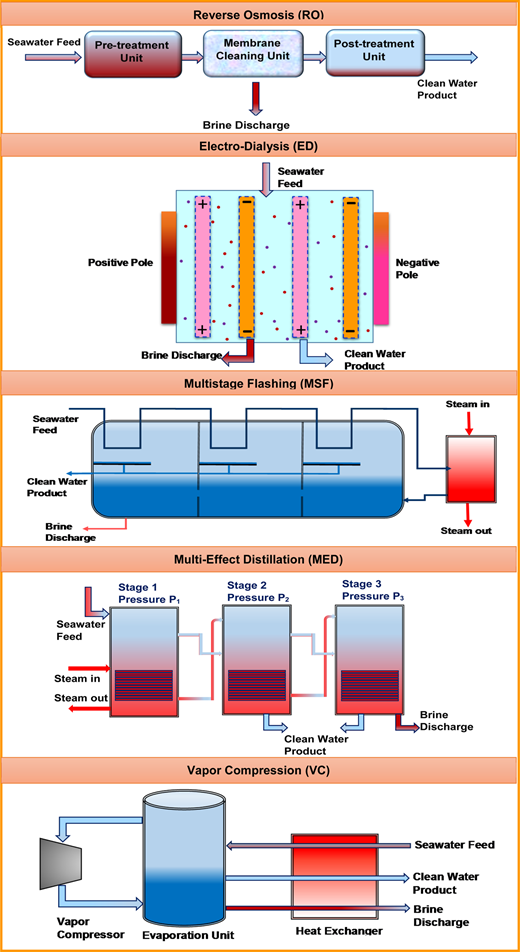 Schematic diagrams of prominent desalination technologies.