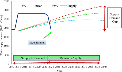 Projected demand–supply curve for three scenarios up to year 2040.