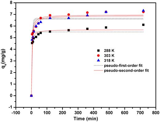 Adsorption kinetics of CIP on the schorl.