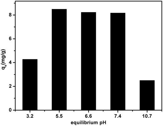 Effect of initial pH on CIP adsorption by schorl ([CIP]initial = 50 mg/L, T = 303 K).