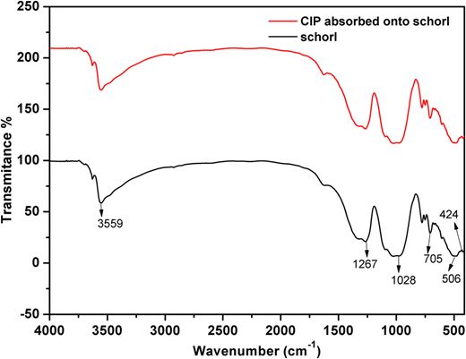 FTIR spectra of schorl before and after CIP adsorption.