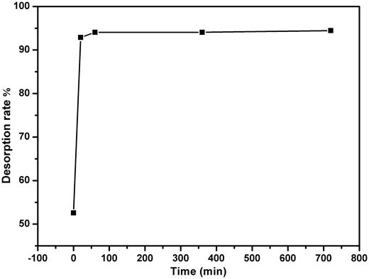 Desorption of CIP by schorl on alkaline condition.