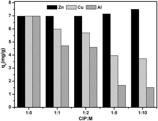 Effect of coexisting ions on the adsorption of CIP on the schorl ([CIP]initial = 30 mg/L, pH = 5.5, T = 303 K).