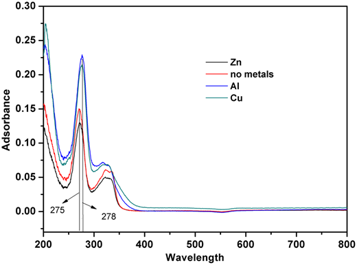 UV–Visible spectra of reaction solution under different conditions.