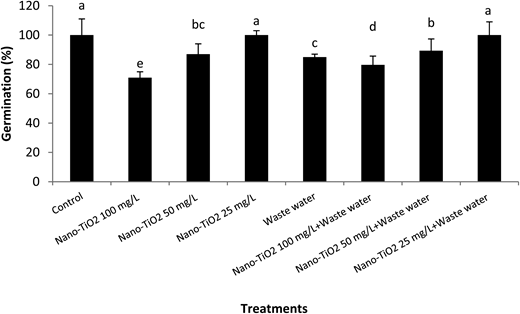 Effect of nano-TiO2 and waste water on seed germination (%). Least significant difference (LSD): 3.997. Mean values sharing common letters are statistically similar.