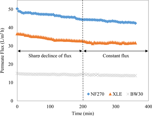 Membrane permeate flux profile of each membrane during the treatment of diluted tertiary POME.