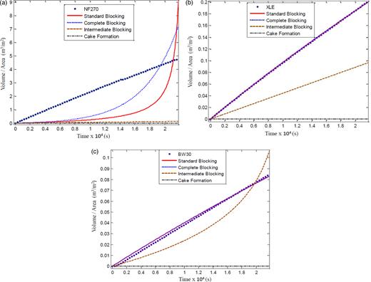 Volume vs time data for standard model, intermediate model, complete model and cake formation model: (a) NF 270 membrane; (b) XLE; (c) BW 30.