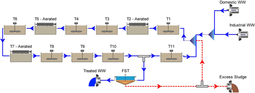 Process representation of the industrial WWTP in BioWin© software.