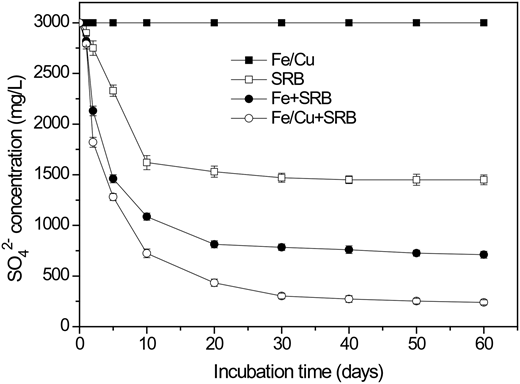 Time course of SO42− concentrations across various systems. Experimental conditions were: [SO42−]0 = 3,000 mg/L, [COD]0 = 3,600 mg/L, pH0 = 7.0, T = 37 °C.