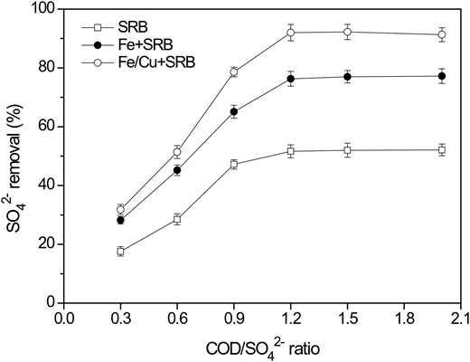 SO42− removal across various systems under different COD/SO42− ratios after 60 days of incubation. Experimental conditions were: [SO42−]0 = 3,000 mg/L, pH0 = 7.0, T = 37 °C.