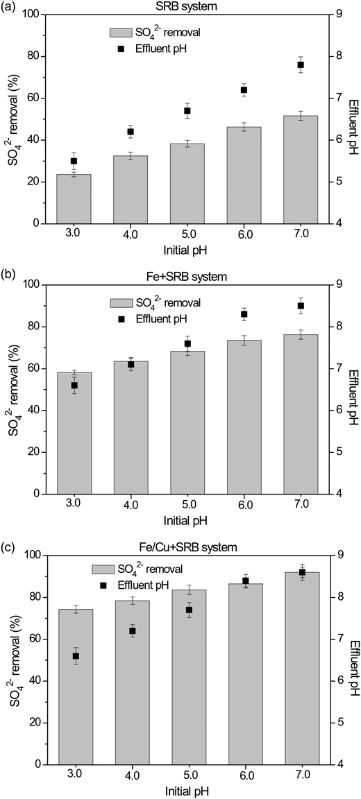 Effect of initial pH on sulfate removal and effluent pH of the three systems after 60 days of incubation. Experimental conditions were: [SO42−]0 = 3,000 mg/L, [COD]0 = 3,600 mg/L, T = 37 °C.
