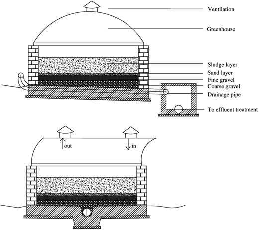 Cross sections of the drying beds at the pilot-scale research facility at Cambérène.