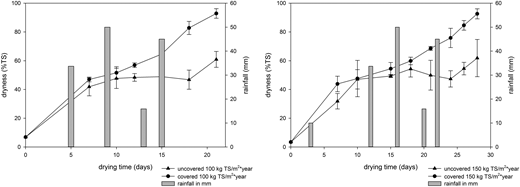 Dryness of FS (% TS) over time during the raining season for drying beds operated with and without a ventilated greenhouses and loading rates of 100 kg TS/m2*year (left) and 150 kg TS/m2*year (right).