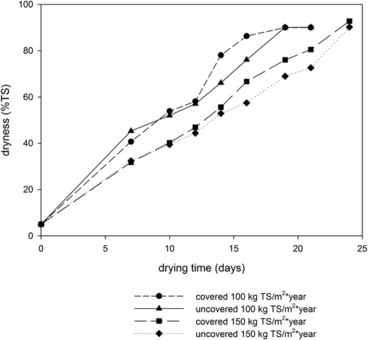 Dryness of FS (% TS) over time for drying beds operated with and without a ventilated greenhouse and a loading rate of 100 and 150 kg TS/m2*year.