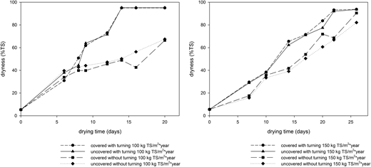Dryness of FS (% TS) over time for drying beds operated with and without greenhouses, and in addition, with and without daily mixing for loading rates of 100 kg TS/m2*year (left) and 150 kg TS/m2*year (right).
