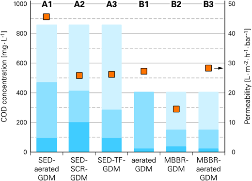 Results from Phase A and B (cf. Table1): (A) high inlet concentration of COD (5% of feces) and SED; (B) low inlet concentration of COD (2.5% of feces) and no SED. Section bars indicate removal of COD in pretreatment (upper part), removal in GDM-based reactor (middle part) and concentration of COD in permeate (lower part). Permeability is shown as squares. SED, sedimentation tank; SCR, screen; TF, trickling filter; MBBR, moving bed biofilm reactor; GDM, GDM filtration unit.