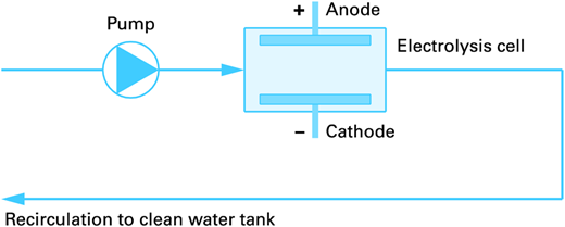 Schematic view of the electrolysis cell installed in the BDT toilet.
