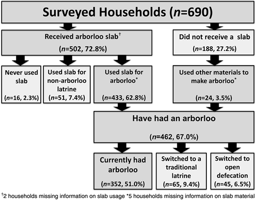 Household slab allocation, slab usage and continued use of arborloo.