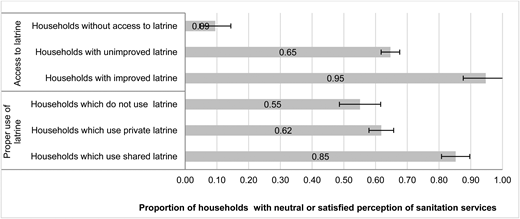 User satisfaction related to sanitation access and use.