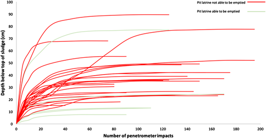 Penetration profile for 30 pit latrines in the study area.