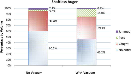 Shaftless auger with and without a vacuum.