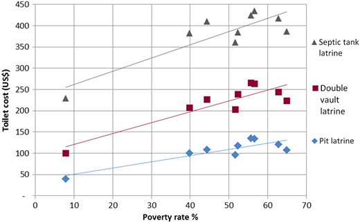 Poverty rates and toilet costs for Muong Ang communes (Vietnam).