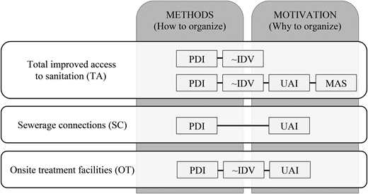 Overview of dominant pathways for sanitation outcomes.