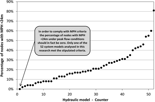 Percentage of nodes in each of 52 models with MPH < 24 m – ranked small to large.