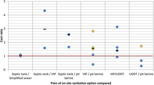 Compilation of lifecycle cost ratios of on-site sanitation solutions. For this particular analysis more data on dry pit latrines were available than for the cost ratio comparison for the full sanitation chain. Dry pit latrines are marked as 'yellow' dots while wet pit latrines are marked as 'purple' dots. Please refer to the online version of this paper to see this figure in colour: http://dx.doi:10.2166/washdev.2017.058.