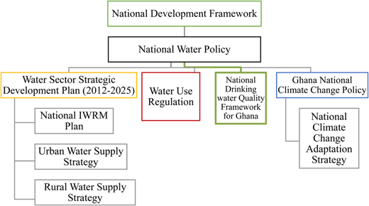 Water sector policy framework in Ghana.