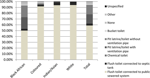 Sanitation facility access by population group represented by the head of household (Stats SA 2014).
