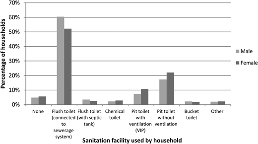 Sanitation facility access by gender of household head (after Stats SA 2013).