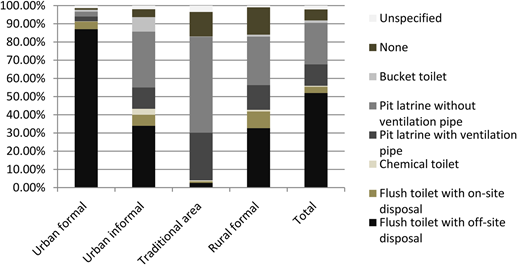 Sanitation facility access by settlement type (after Stats SA 2011).