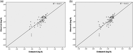 Comparison of fatalities between observations and estimations. (a) When using the MR. (b) When using the PLSR.