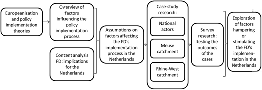 Overview of the research steps.