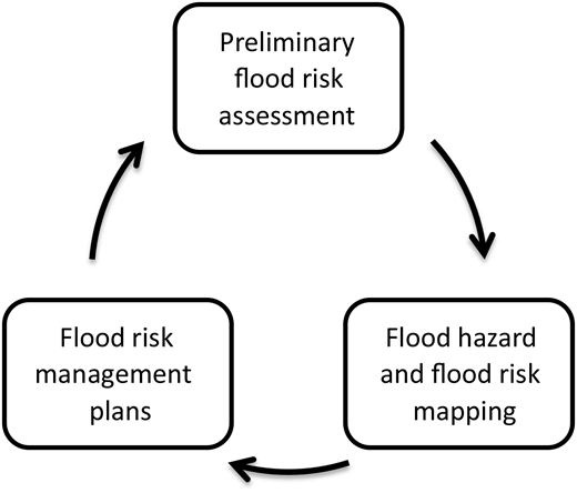 Implementation cycle of the Floods Directive.
