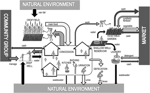 Current material flow and value chain in and around rural households.