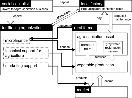 Business model of agro-sanitation in the rural area of Burkina Faso.