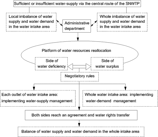 Application premise of the quasi-market mechanism: a case for the central route of the SNWTP.