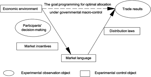 Experimental principle of the quasi-market mechanism of the SNWTP (adapted from Du (2008)).