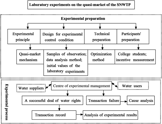 Experimental design and process of the quasi-market of the SNWTP.