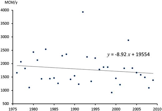 Actual observations of total natural water recharge of all major water sources (including brackish water) west of the Jordan River during the period 1976–2009. Source:Weinberger et al. (2012).