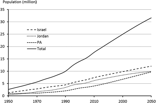 Actual population (until 2011) and projected population (million). Source:United Nations (2011).