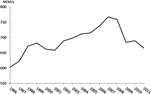 Domestic water consumption (MCM/year) in Israel during 1996–2011. Source:Israel's Water Authority (2011). Water consumption by sectors: 1996–2011 (in Hebrew) (http://www.water.gov.il/Hebrew/ProfessionalInfoAndData/Allocation-Consumption-and-production/20112/1996-2011.pdf).