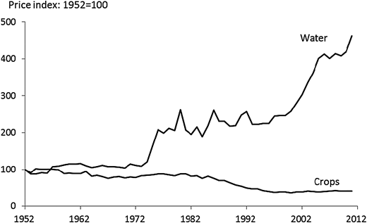 Trajectories of the price indices of natural (non-brackish) water in agriculture and of crop prices during 1952–2011 (1952 = 100, adjusted for consumer price index). Source:Kislev & Tzaban (2013).