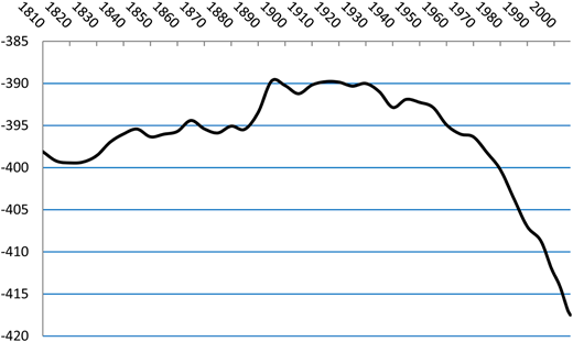 Dead Sea levels: 1810–2006. Source:Rawashdeh et al. (2013).