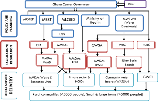 Institutional context for Ghana's WASH sector1.